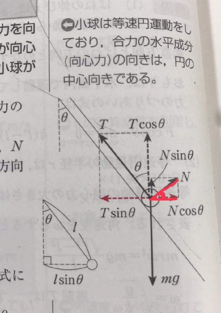 物理について質問です。 図についてなのですが、赤く線を引いたところの角度がθになるそうなのですが、どうしてそういえるのでしょうか?自分で図を書くと、θの場所を間違えてsinと cosが逆になって...