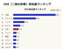 大気中の二酸化炭素を減らすことは、本当に可能なんですか?  中国、インド、ロシアは二酸化炭素を減らすでしょうか?  減らさないなら、日本が減らしても無意味ではないですか?
