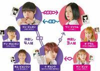 〜韓国ドラマ『恋愛革命』についてです〜 ギョンウからジャリムに矢印に【?】があるんですがこの2人はどんな関係なんですか?
