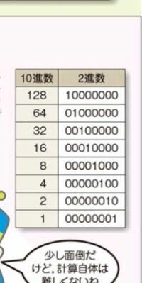 情報処理について。 IPアドレス 8を2進数に直したら00001000と書いてありますが、どういう計算をしたらそうなりますか?!。