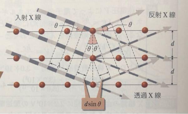 高校物理 原子 ブラック条件 X線が強め合うとき2dsinθ=nλとありますが、 反射x線は平行なのになぜ干渉するのでしょうか。 教えていただいたきたいです。 よろしくお願いします。