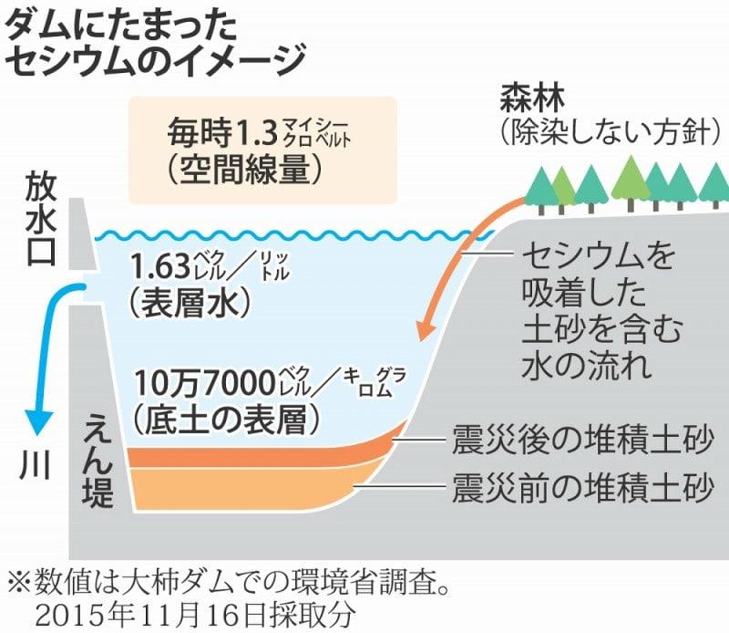 福島原発事故による東京湾の放射能汚染も酷いですが、そこで獲れる水産物も汚染は殆ど無い事にしますか? ↓↓↓↓↓↓↓ https://www.nikkei.com/article/DGXNASDG1304L_T11C13A1CR8000/ 日本経済新聞 東京湾河口部にセシウム高濃度地点 近畿大ら分析 2013年11月13日 20:43 東京電力福島第1原子力発電所の事故から1年半以上がたった2012年11月の段階でも、東京湾奥部の河口域の底泥から1キログラム当たり千ベクレルを超える放射性セシウムが検出されるなど、比較的高濃度の「ホットスポット」が存在していることが、近畿大の山崎秀夫教授らの分析で13日、明らかになった。 山崎教授は「事故に起因する放射性物質が今でも河川を通じて東京湾に流れ込んでいる。生物を含めた監視を続けることが重要だ」と指摘した。 12年8~11月初めにかけて東京湾の延べ106地点で泥を採取、分析した結果、放射性セシウムの濃度は旧江戸川や荒川の河口域で高く、最高は荒川河口の1キログラム当たり1030ベクレルだった。 また、江戸川中流の5匹のウナギのうち4匹が国の基準値(1キログラム当たり100ベクレル)を超えた。 一方、沖合の中央防波堤周辺では同40~290ベクレルにとどまった。今年2月に千葉県が行った調査でも、東京湾中央部は同127ベクレルと山崎教授の沖合のデータに近い結果だった。 海底の泥の放射性物質に関する基準はないが、事故前の東京湾中央部(同3.5~4ベクレル)と比べると依然として濃度は大幅に高い。 荒川河口部の表面から深さ30センチまでの底泥中で放射性セシウムの総蓄積量を調べると、11年8月には1平方メートル当たり1万9400ベクレルだったが、12年4月には同2万9100ベクレル、11月には同5万5800ベクレルと急増していることが判明。河川の流域から東京湾に、原発事故の放射性物質の供給が続いたことが確認された。〔共同〕 川やダムとかも酷すぎるのでは?↓↓↓↓↓↓↓↓↓↓↓