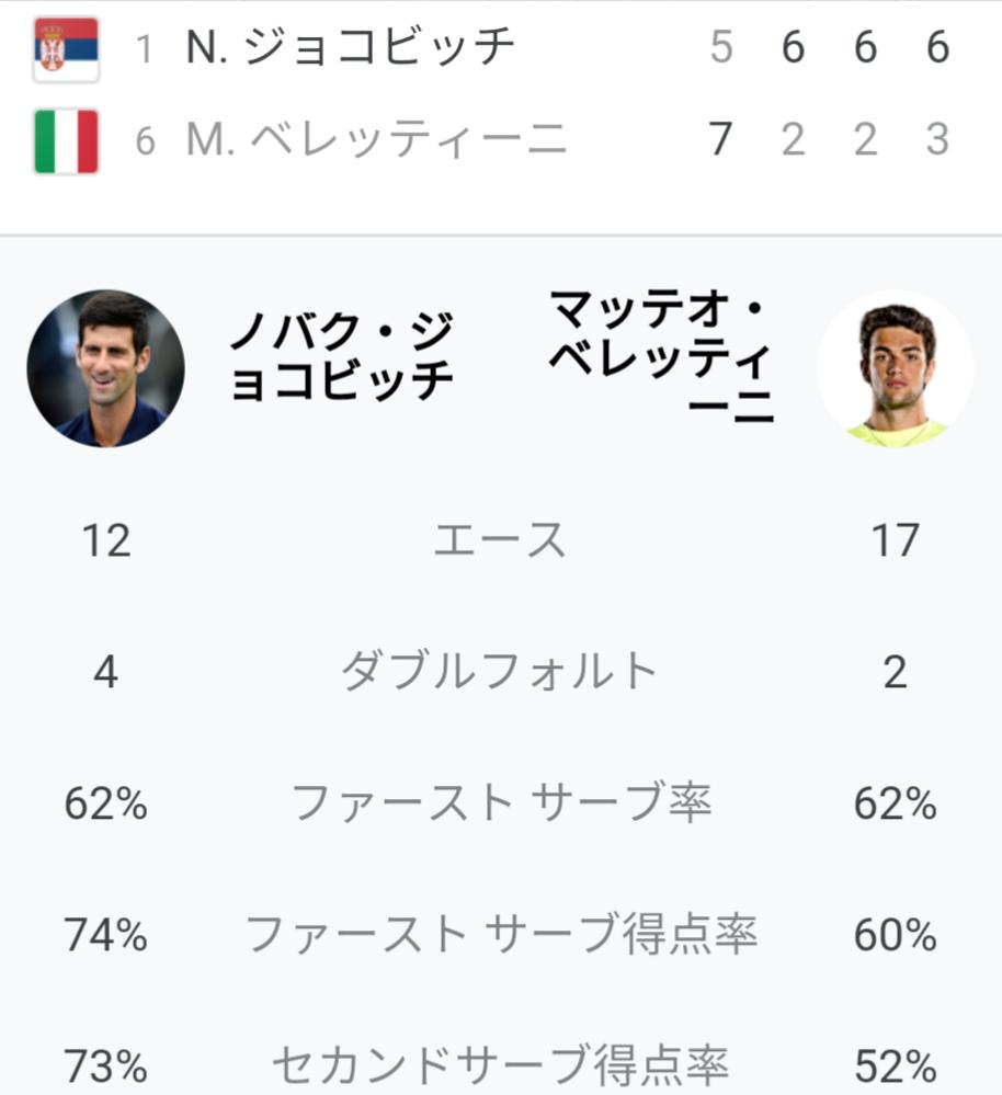 ジョコビッチ vs ベレッティーニ 試合の感想を教えてください 全米オープン準々決勝