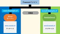 Freenomサブドメインの委任のやり方 Freenomにて登録したドメイン(example.ga)を Xfreeサーバーでは「www.example.ga」、 AmebaOwndでは「www2.example.ga」 を使用したいですが、設定方法がわかりません。
