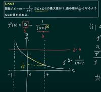 微分したあとの関数のグラフなのに、 なぜ、最小値が微分後のグラフのY切片に書いてあるのでしょうか。