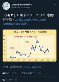 Twitterで地震予測?をしているこの人は信ぴょう性ありますか??
