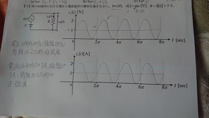 どうして画像のような回路図が下のようなグラフになるのですか?