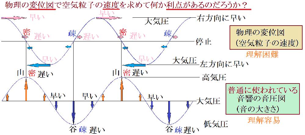 物理では縦波を横波表示の変位図で説明しますが、音の大きさが分かる音圧図と波形が逆です。 わざわざ基準線部を粗密にしなくても谷山の音圧図の方が分かりやすいです。 変位図は何か利点があるのでしょうか?