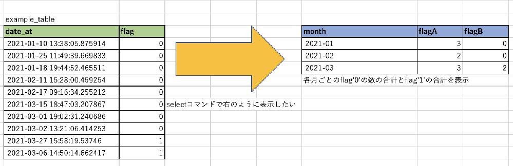 添付図のようにpostgreSQLでeample_tableの内容をselect文を用いて右のように出力したいと思ってます。 実施したことは各項目のデータは出力できるのですが、これを1文でまとめて図のように出力する場合構文はどのようにすれば出力できますか。 参考: ① > select > to_char(date_at,'yyyy-mm') as month > from > example_table > group by to_char(date_at,'yyyy-mm'); month --------- 2021-01 2021-02 2021-03 (3 rows) ② > select > COUNT(flag) as flagA > from > example_table > where flag='0'; flagA ---------- 8 (1 row) ③ > select > COUNT(flag) as flagB > from > user_info > where flag='1'; flagB ---------- 2 (1 row) よろしくお願いします。