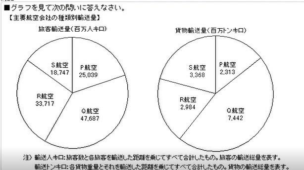 以下の問題の答えは ①0.82倍 でしょうか? 【問題】 4社の旅客輸送量合計に占めるQ航空の割合は、同貨物輸送量合計に占めるQ航空の割合のおよそ何倍か。 ①0.82倍 ②0.89倍 ③1....