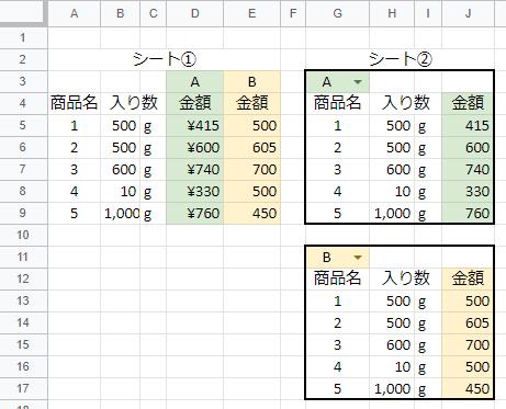 スプレットシートについての質問です。 シート①のデータベースに A金額(D列) B金額(E列) のリストがあるとします。 シート② 金額の列に プルダウンAを選んだらA金額(D列) プルダウンBを選んだらB金額(E列) が反映されるようにしたいのですが可能でしょうか?(説明が下手ですみません、伝わりますでしょうか) お力添え頂けますと助かります。よろしくお願いいたします。