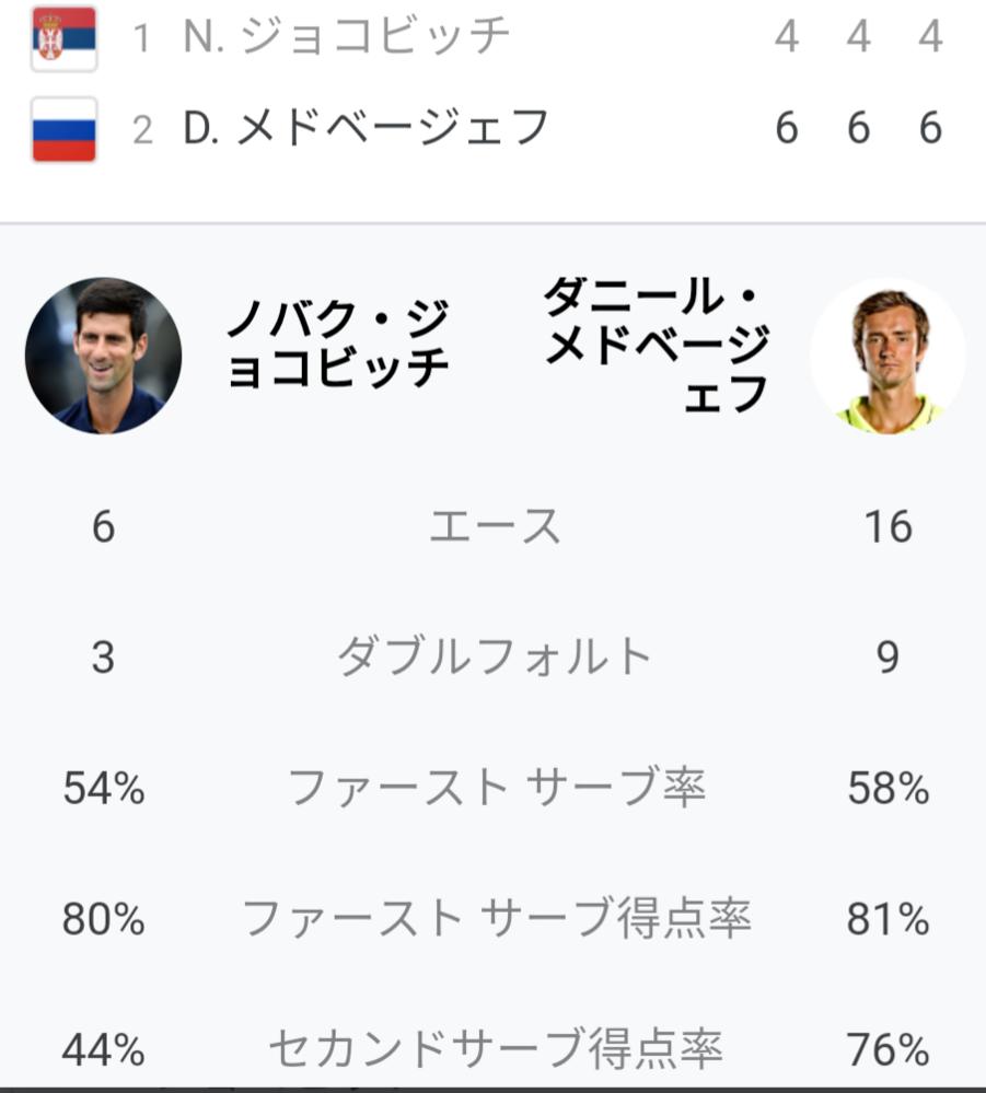 ジョコビッチ vs メドベージェフ 試合の感想を教えてください 2021全米オープン決勝