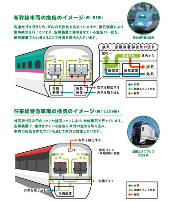 コロナ禍で換気が重要視されている昨今ですが、主にJRの車両って、どこまで本当に換気や除菌がされているのでしょうか? 昨年年頭からコロナが始まり、かなり経ってから、確か夏過ぎ(秋頃?)とかにやっとJRは車内換気について説明をし出しましたが… (遅すぎる事がまず怪しい) JRの感染対策についての頁 https://www.nta.co.jp/media/tripa/articles/ryLxe.amp 「車内での対策 定期的な清掃の中で消毒液等による除菌を実施しています。」 とありますが、逆に言えば毎日は除菌清掃していなそうですので、つり革や手すり、寄りかかったり手を着く乗車扉の窓、床、壁などウイルスが付着したままの場所など危険だらけですよね。 それが満員電車や不特定(大)多数が毎日使用する車両だったら尚更ですよね。 (ウイルスはプラスチック等の表面では約一週間生きているとの話ですし。) 座席(座面)を除菌清掃しているとも聞いた事は無いです。 また、大都市圏ではく地方のローカル線などなら乗客も少ないので安心と一瞬思われがちですが、ウイルスが一週間生きていると考えると、特に手すりや座席などに付着したウイルスは危険ですよね。 まぁ、想像ですがローカル線や乗客の少ない路線の場合、感染の意識も低く、感染対策もけっこう適当な気もします。 上記それぞれ 実際のとろこどうなのでしょうかね? 「世間がうるさいから、一応やってますよ」的な感じで、あまり意味の無い感染対策をしていると個人的には想像しますが。 (公共の乗り物や建物など全て同じようなもんだと思いますけど)