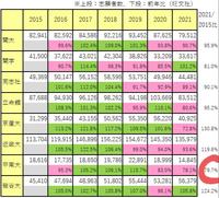 甲南大学ってなんで志願者数が激減してるのですか?京産、近大、龍谷は増えてるのに、甲南だけまだまだ、志願者数の減少とレベルダウンが続きますか?