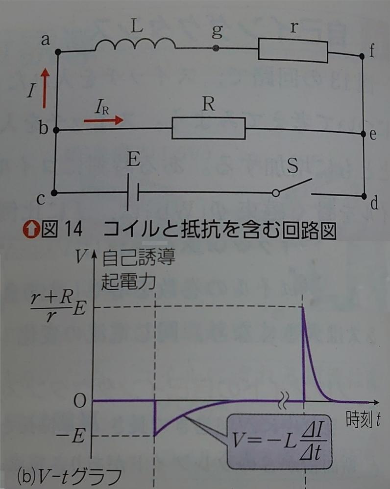 この図でVは点aに対する点gの電位なのですが、スイッチを入れた直後にV=-Eとなっているということは、点gのほうが点aよりも電位が低くなっており、点aから点gに電流を流そうとする電圧がかかるとい...