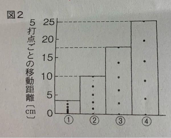 図二の区間②と区間④の台車の平均の速さはそれぞれ 何cm/sか教えてください!