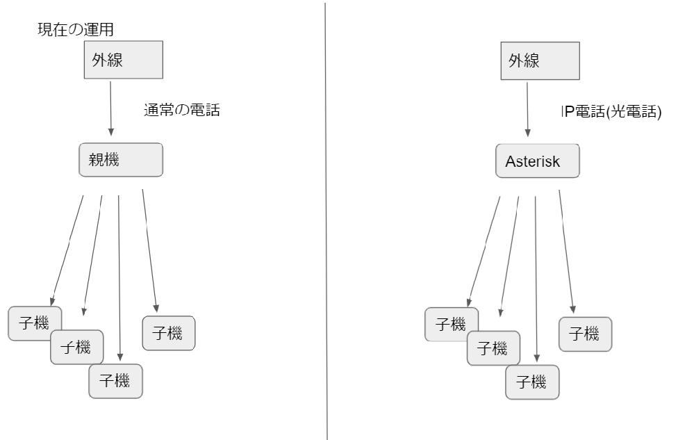 Asterisk初心者です。 Asteriskを使ってIVRを作り、内線へと振り分けるような運用をしたいと思っています。画像のような感じです。 親機から子機と、Asteriskから子機への建物内の内線の回線と子機を変更することなく、画像のような運用をすることはできるのでしょうか。 できるのであれば、Asteriskを導入するPC以外で必要な物品、そして参考になるようなサイト等あれば添えていただければありがたいです。