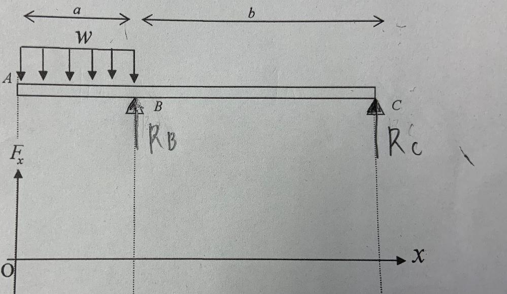 この問題の反力Rb とRc の求め方を教えてください。
