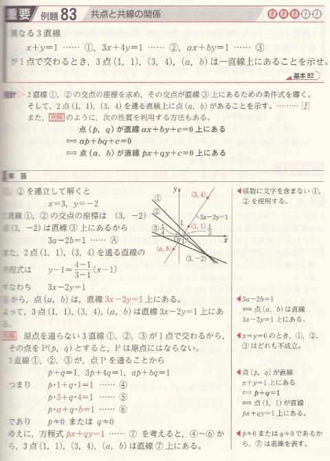 共点と共線の関係についてお尋ねします。 解説で点(3,-2)は直線③上にあるから 3a-2b=1 点(a,b)は、直線3x-2y=1上にある。 と書いています。 3a-2b=1・・・(ア) 3x-2y=1・・・(イ) こうして並べると、(イ)にx=a、y=bを代入すれば なるほど、(a,b)は直線3x-2y=1上にあるんだなと 見かけ上わかるのですが、 設問にありますax+by=1・・・③に点(3,-2)を xとyにそれぞれ代入するとたしかに(ア)となりますが、 xとyにそれぞれ代入するなら、 なぜ(イ)にx=3、y=-2を代入しないのだろうと考えてしまいます。 また、グラフの右上がりの直線は3x-2y=1と思うのですが、 左上がりの③の直線がなぜ3x-2y=1と一致するのかわかりません。 わかりやすくご説明いただけないでしょうか。