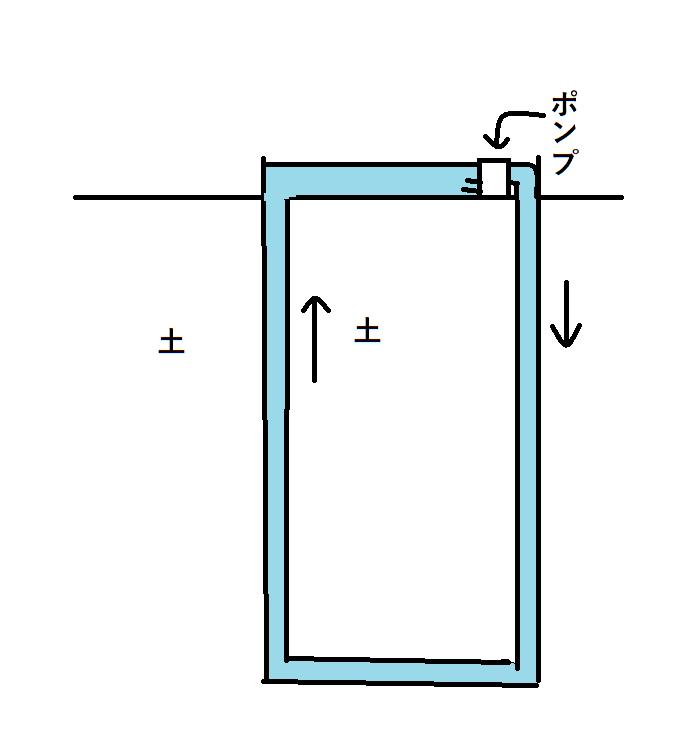 水ってポンプで10m以上、上げることってできないとききましたが 循環させる形でなら10m以上移動させることってできるでしょうか