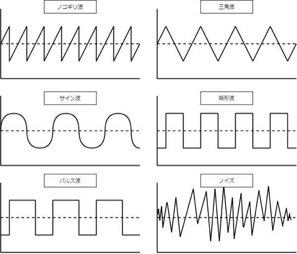 シンセのこういった波形は、実際の音の波形を表しているんですよね?ウェーブテーブルシンセでこういう波形を作った場合、その波形の音がそのまま出るんですよね?