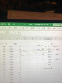 エクセルで写真のような算出はどうすれば良いでしょうか? 各パターン(A列)の点数(C列)のマイナスの割合が1%から40%まで(=プラスの割合が60%から99%まで)が対象です。 パターン48の点数はマイナスプラスともに1つずつで 割合は共に50%なので対象外です。 パターン49の点数はマイナス1つ、プラスが2つなので対象です。  対象のパターン(A列)をF列に、点数(C列)がプラスだったID...