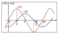 この問題の答えを教えてください。 図に示すような波形の瞬時値 v および i の式を示せ。
