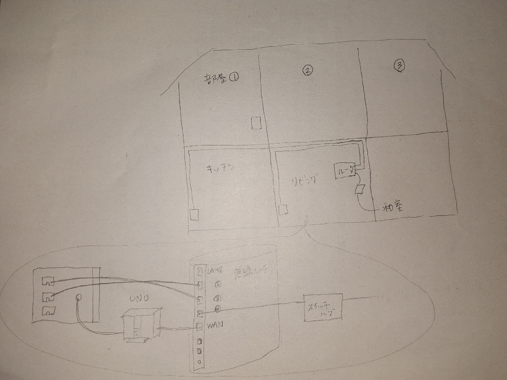 自宅の有線LAN 設置について質問です。 2階の部屋②に有線LANをつなぎたいです。 2階部屋①には壁にLANケーブルが差せます。 部屋②には、DC管は入ってないようです。 壁内を通して配線するためには、どのような方法が良いでしょうか?