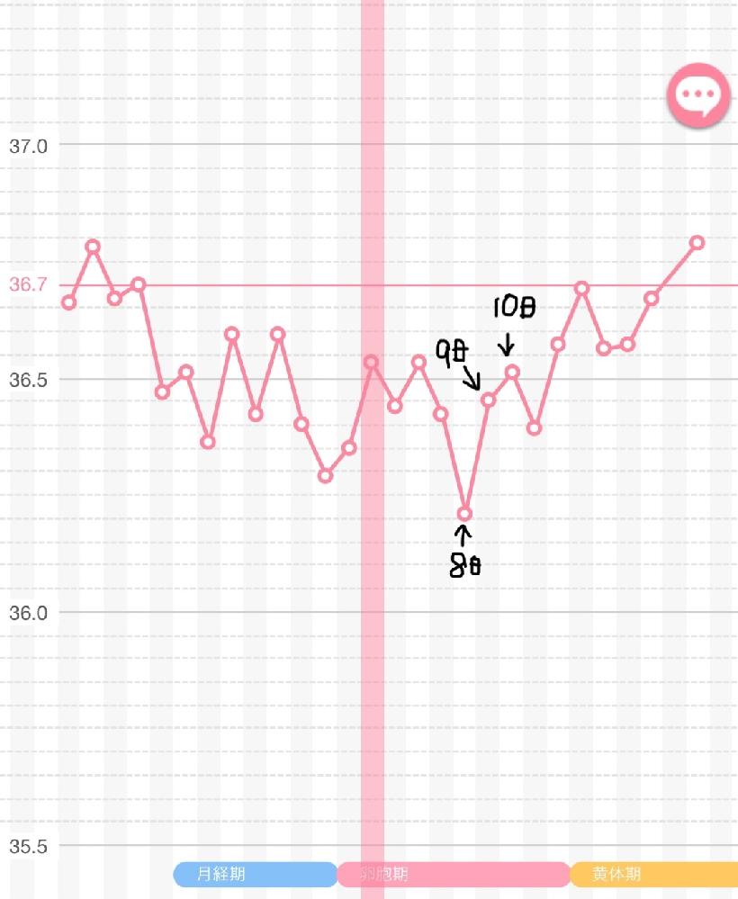 基礎体温グラフについて まだ測りはじめなのですが このグラフからみて排卵日は8.9.10日の どれかになると思うのですが合ってますか? もしその場合、10日の仲良しだけでは やはり可能性は...