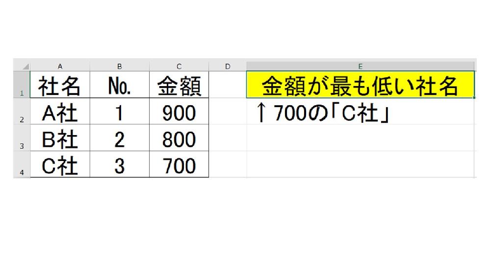 Excelの関数についてご教示願います。 添付画像のように、E1のセルにC2~C4の最も低い数値の社名が反映されるようにしたいです。