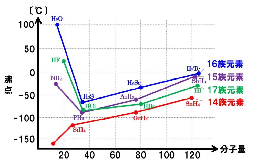 メタンの沸点だけ他の同族元素の化合物に比べると圧倒的に低いのはなぜですか? 下のグラフを見るに-130℃くらいあってもいいと思います。