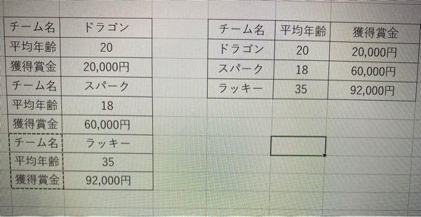 EXCELの関数に関しての質問です。 添付の写真のように、 1列にチーム名、平均年齢、獲得賞金が連続で並んだものを右のように項目ごとにEXCELの計算式を使って縦に並べることは可能でしょうか? 実際はかなりの行があるため困っています。 ご存知の方がいらっしゃいましたら教えて頂けますと幸いです。 よろしくお願いします。