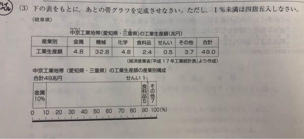 この問題、解答に計算過程が書かれていなくて、分かりません。 計算過程を教えていただけると幸いです!