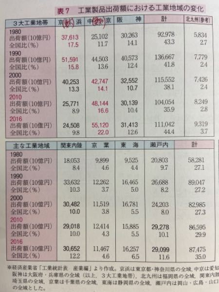 地理Bの各工業地域における生産額の推移についての資料です。中京工業地帯の工業生産額が増えたのは、トヨタによる自動車開発の影響というのはわかるのですが、京浜工業地帯の生産額が減ったのはなぜでしょうか?第 三次産業への以降ということでしょうか?