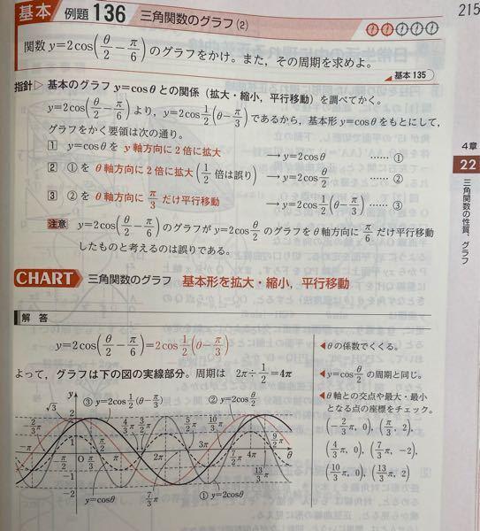[至急お願いします] 数学IIの三角関数についての質問です。 以下の問題にて、y軸との交点が√3となっていますが、θ=0を代入して計算したところ、私の解は1/2となりました。どのようにすれば√3という解が得られるのでしょうか?