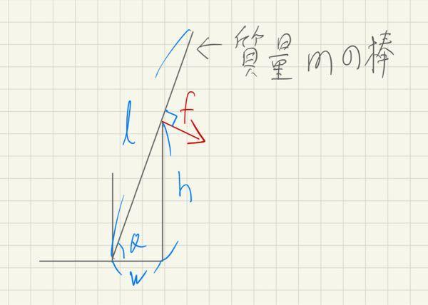 物理についての質問です。 画像のように棒を立て掛けた時、棒と壁の接点にかかる力fの大きさを計算する方法を教えてください。 重力加速度はgとします。