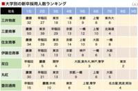 各大学を就職実績のみで格付けしたランク表を作成したのですが大体こんな感じであってますか? SS:東京 ----絶対的な壁---- S:京都、慶應 A:一橋、東京工業、早稲田 ----絶対的な壁---- B:神戸、大阪、国際教養、ICU C:東北、筑波、横浜国立、東京理科 D:上智、北海道、九州、同志社、横浜市立、豊田工業 E:東京都立、中央、大阪市立、明治、電気通信、大阪府立 F:名古屋工業...