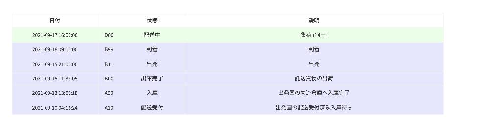 Qoo10で韓国から発送された荷物が9/17(金)の20時頃に税関を通過し、佐川(羽田)に集荷されたのですが一向に輸送になりません。 国内だと早ければ集荷翌日には届いたりするのですが遅いのは何故ですか? 国際エキスプレスの追跡が9/17(金)の20時頃に税関通過の表示があったのですが、翌日更新したら9/17(金)の16時に佐川(羽田)に変わっていて税関通過の部分が消えていいるのは何故ですか?時間も遡っているのですがどちらが正しい情報でしょうか。