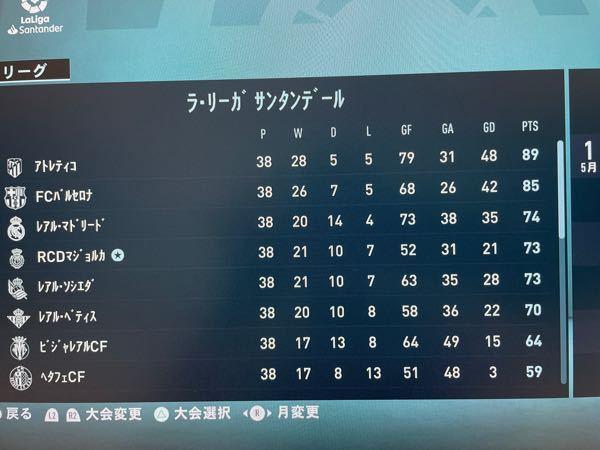 FIFA21監督キャリアの順位表です。 何故ソシエダよりマジョルカの方が上なのですか? 勝ち点で並んでいて、得失点差でソシエダが勝っていると思うのですが。
