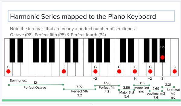音楽理論について質問です この画像の3:2とか4:3ってなんのことをいっているのですか?