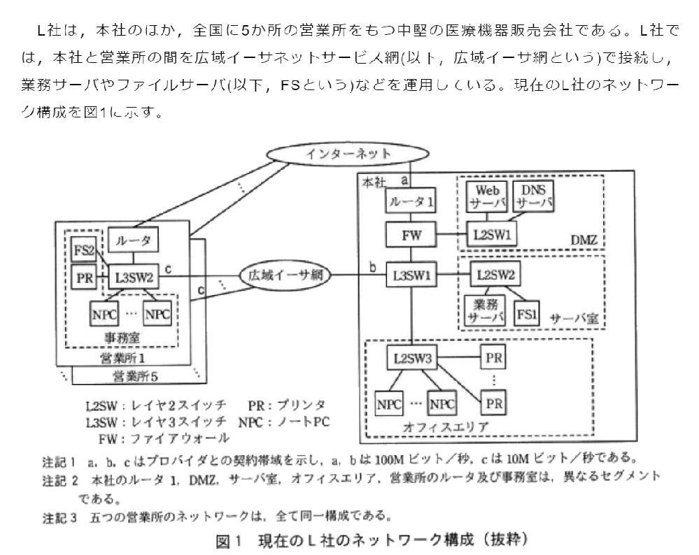 広域イーサネットとスイッチに関して 応用情報令和2年秋の問5で画像のようなネットワークの問題が出題されました。 広域イーサネットではLAN間をethernetで接続し、レイヤ2で通信をしていると調べると出てきました。 一方、この問題ではL3SWでLAN間を接続しているように見えます。 この部分はどのように理解すればよいのでしょうか。