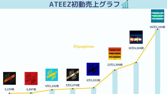 ATEEZは第4世代のNo.1ですか? TXTやSTRAY KIDSを超えて。 第2のBTSになりそうな成長曲線ですよね。