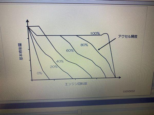 車の基本噴射量のグラフなのですが、見方がわかりません。回転数が上がれば噴射量も上がるらしいのですが、0%で既に線が上に来てませんか?