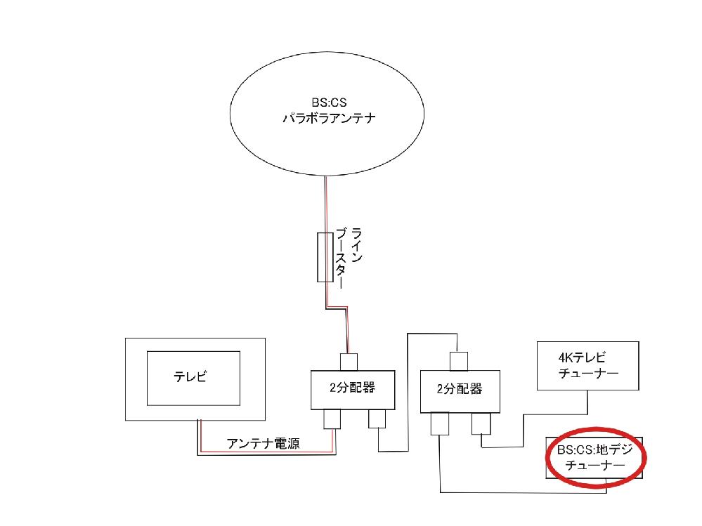 CS視聴でブロックノイズが出る。 図のような構成で赤丸部分のチューナーのみCS受信でブロックノイズが発生する。 どのように対応すれば良いのですか?