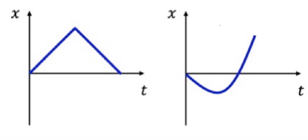 以下の写真のv-tグラフを教えて欲しいです。