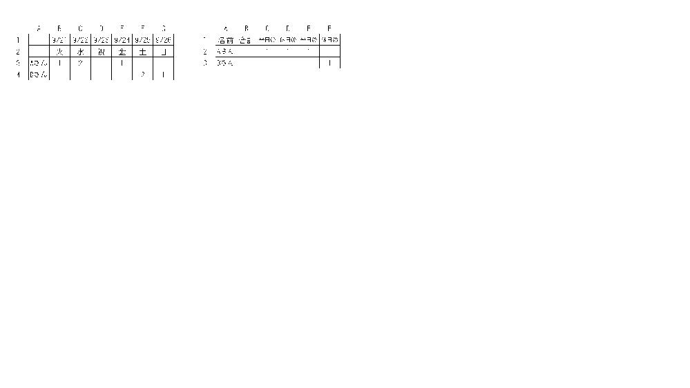 出勤回数について質問です。 画像左側の通り、1行目に日付、2行目に曜日、A列に名前が入り 出勤した場合「1」もしくは「2」が入ります。 Aさんの月~金の「1」の回数と「2」の回数、また土日祝の「1」の回数と「2」の回数をそれぞれ集計するにはどのようにすればいいですか? 結果の表は画像の右側になります。