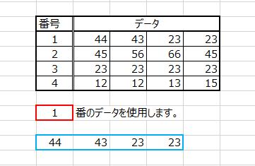 Excelにて関数を使用して表示したいです。 使用したいデータの番号を赤枠に入力したとき、 自動的に青枠にデータが入るように関数を組めないですか? よろしくお願いします。