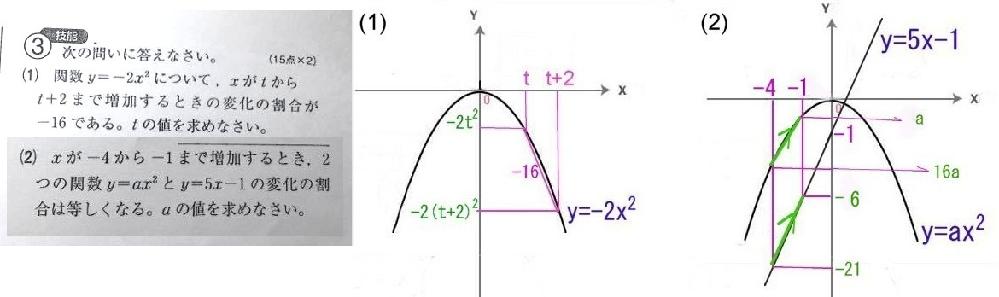 先程、ベストアンサー頂いた小生の回答ですが、間違えていました。 前文に「間違えないようにグラフで・・」としながら、申し訳ありません。 (添付グラフは誤りなし) 間違えないように、しっかりグラフで確認しながら解きましょう。 変化の割合は、2点間の傾きですね。 (1)変化の割合={ー2(t+2)²-(-2t²)}/{(t+2)ーt}= (ー2t²ー8t-8+2t²)/2=ー4tー4=ー16, t=3 (答) (2) 1次関数の変化の割合は、傾きそのもの,5,です。 y=ax² の 変化の割合 が,5、になるのは、a>0ならx>0, a<0ならx<0の場合ですが、ー4≦x≦ー1なので,a<0 です。 変化の割合=(16aーa)/{(ー4)-(ー1)}=(15a)/(ー3)=ー5a=5, a=ー1 (答)