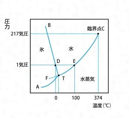 状態図の曲線上はスタート地点Aから臨界点まで全部違う状態で共存しているんですか?