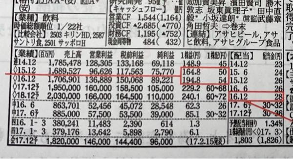 会社四季報について質問です。 【業績】に書いてある16年12月の1株配の54円と 【配当】に書いてある16年12月の配当金の28円は 何が違うのですか?どちらも一株あたりの配当金じゃ無いのですか? 16年12月の配当金だけ受け取った場合の配当金額はいくらかという問題で回答が28円になってました。